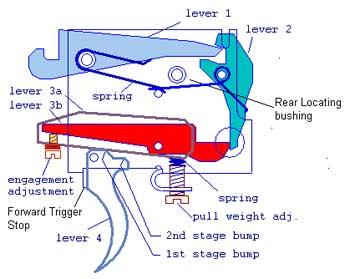 American Airguns - Tuning The Weihrauch Rekord Trigger Unit